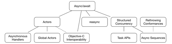 The dependency tree of 10 separate concurrency proposals in Swift with async/await as the root