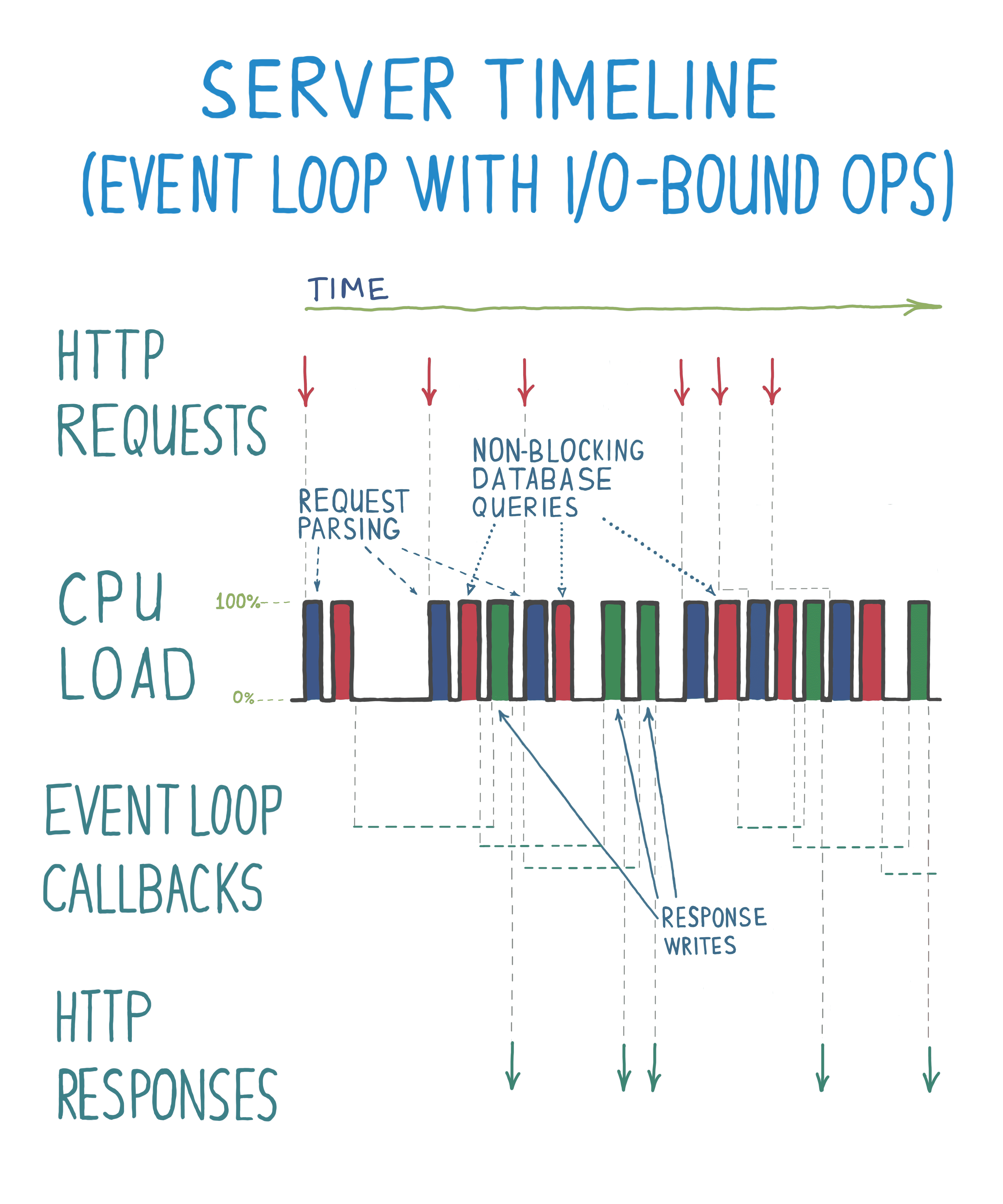 Event loops, building smooth UIs and handling high server