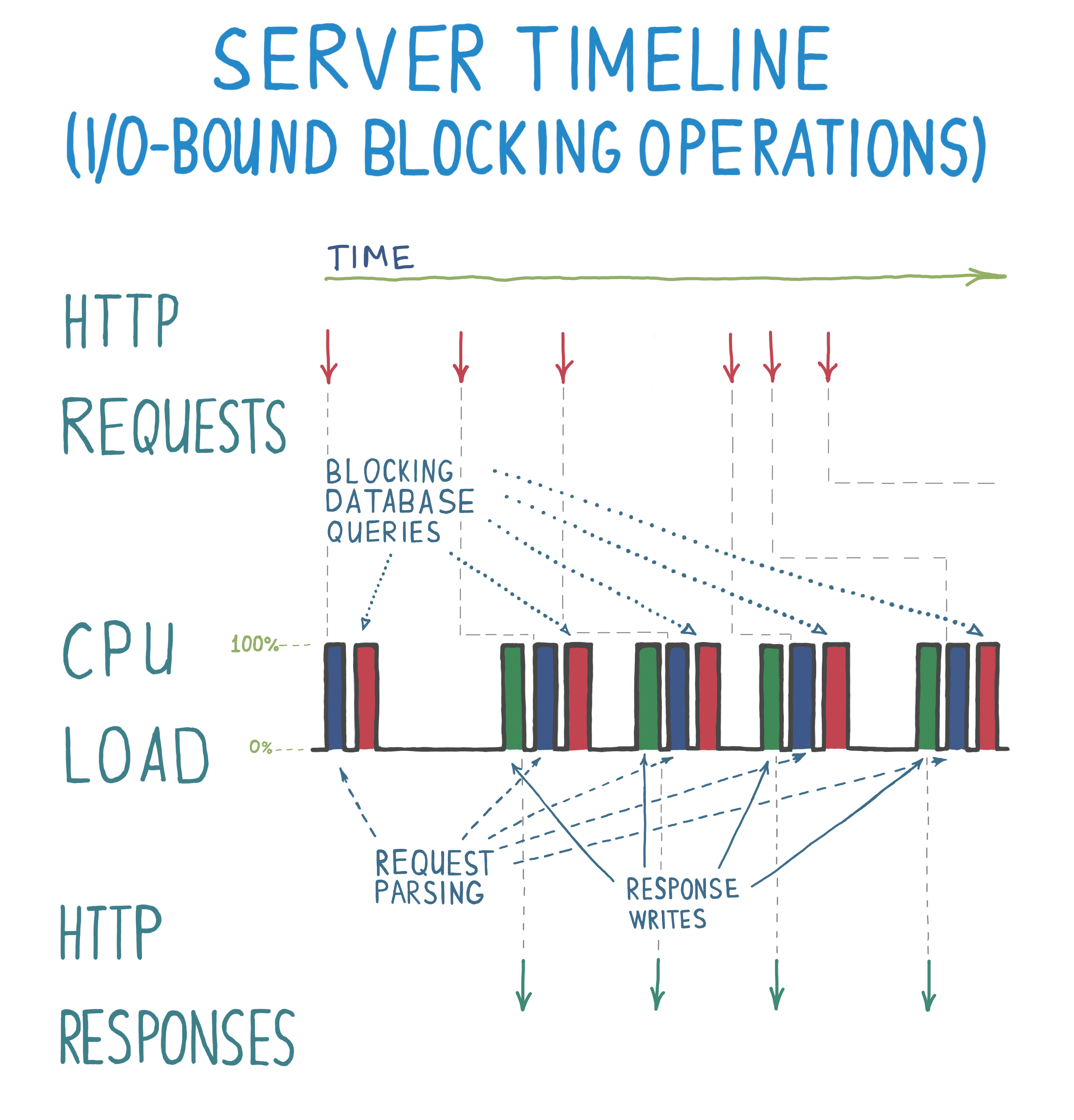 Event loops, building smooth UIs and handling high server load | Max