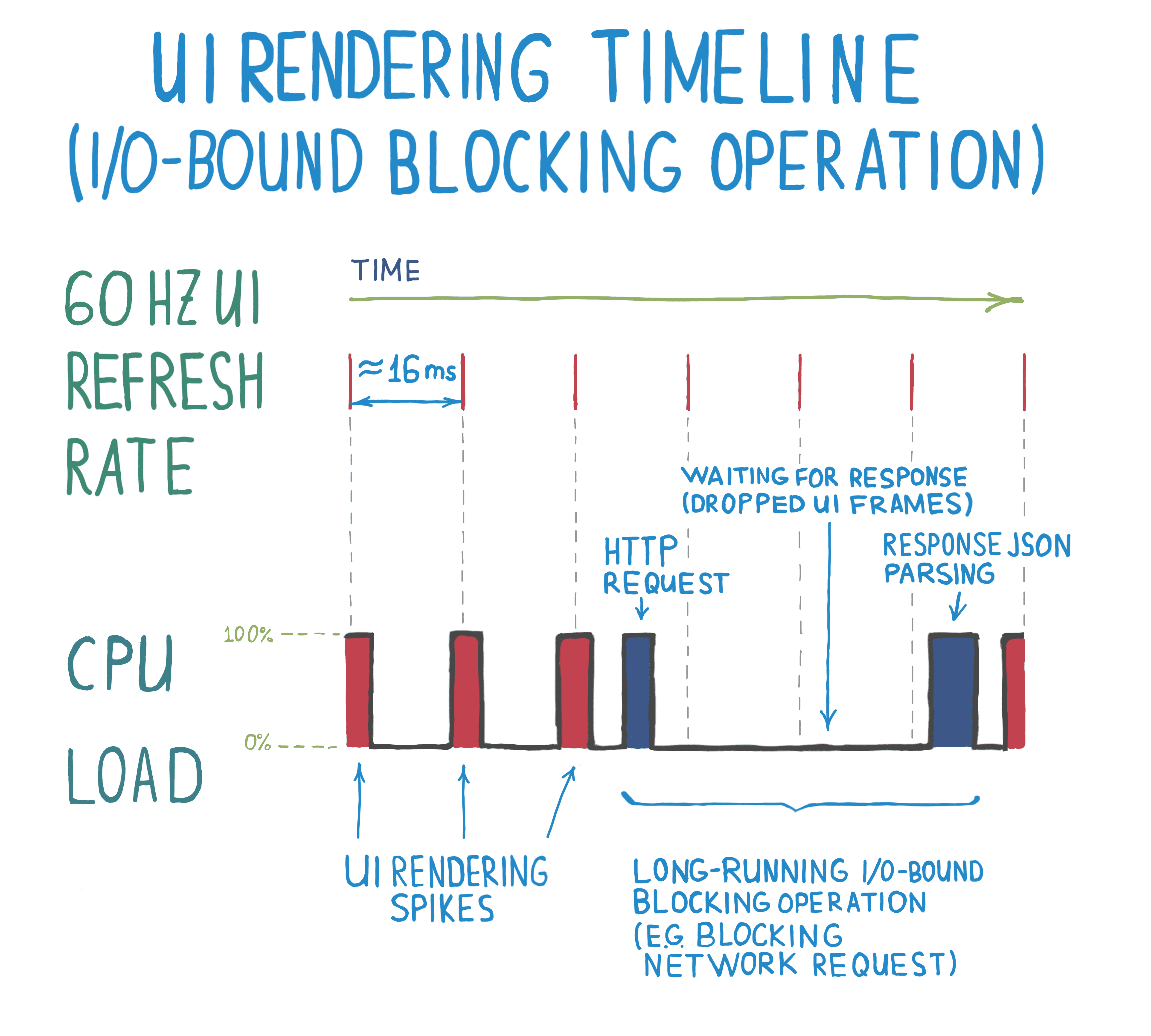 as you can see, if an http client operation is blocking and runs for more  than 33 milliseconds, up to 3 ui frames would not be rendered